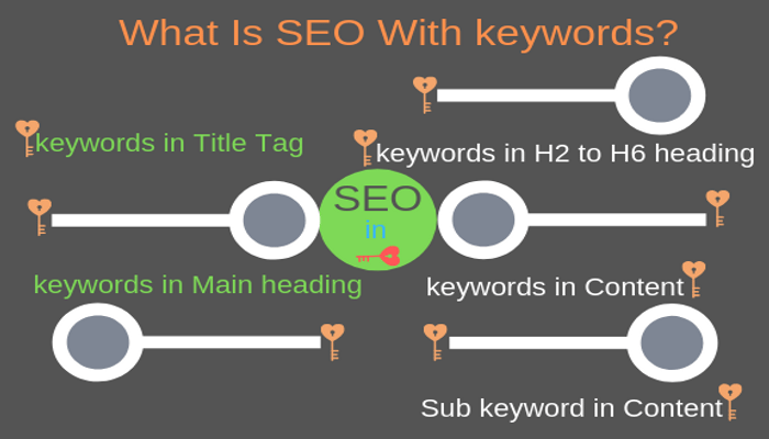 What is Seo in keywords