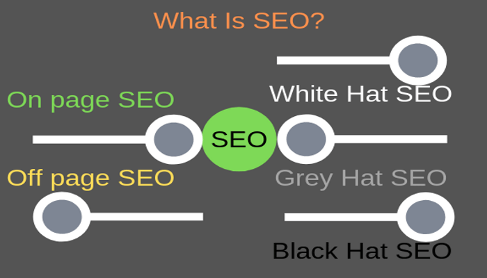 What is SEO and How it Works.