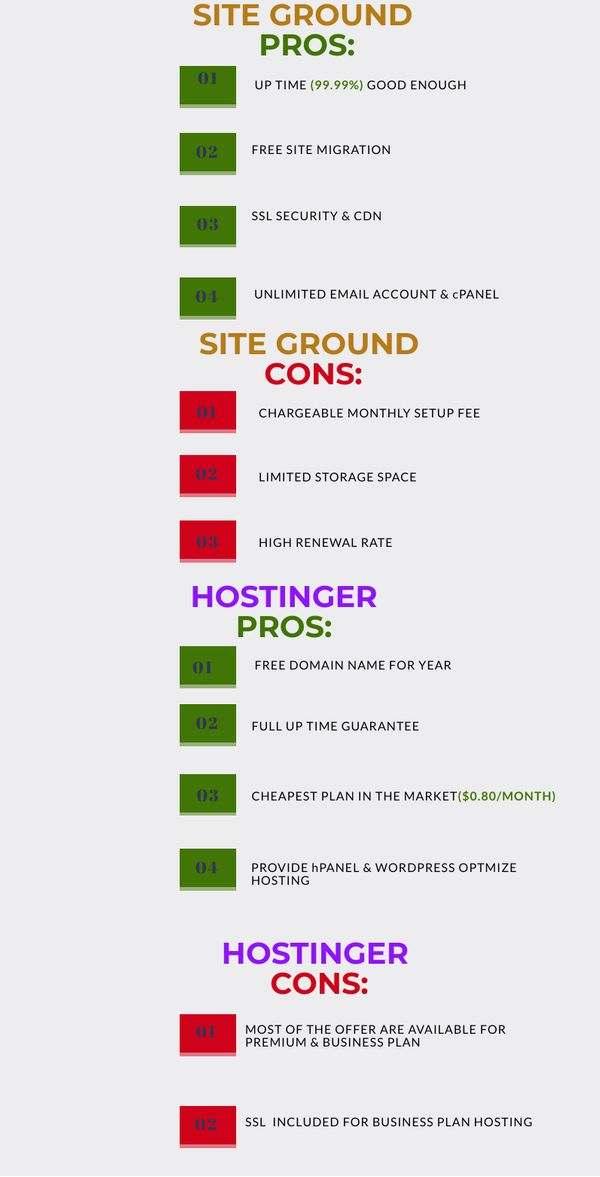 site ground vs Hostinger